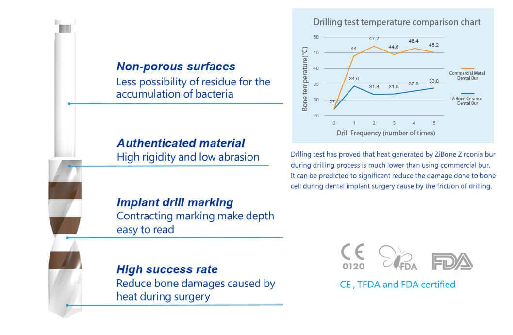 Ceramic Implant Drills